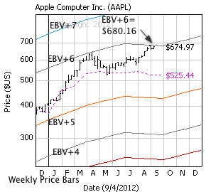 Aapl weekly options strategy