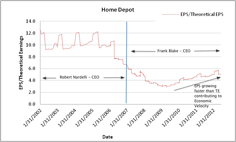 lowes vs home depot financial comparison Home depot vslowe's retail home improvement financial analysis background introduction the home improvement sector of the economy is large with two major players in the industry and with many smaller local and regional competitors.