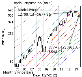 Apple Computer with monthly price bars, EBV Lines (colored lines) and model price (dashed line)