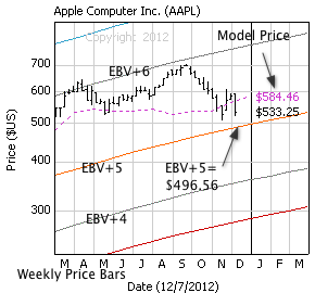 Apple Computer with weekly price bars, EBV Lines (colored lines) and model price (dashed line)
