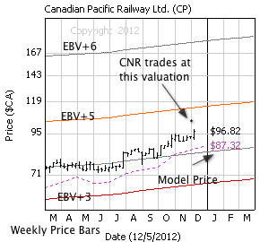 Canadian Pacific with weekly price bars, EBV Lines (colored lines) and model price (dashed line)