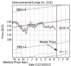 Intercontinental Exchge with weekly price bars, EBV Lines (colored lines) and model price (dashed line)