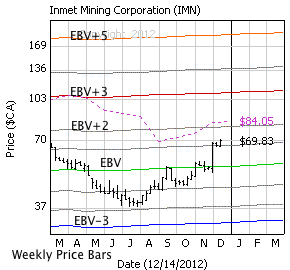 Inmet Mining with weekly price bars, EBV Lines (colored lines) and model price (dashed line)