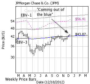 JP Morgan with weekly price bars, EBV Lines (colored lines) and model price (dashed line)