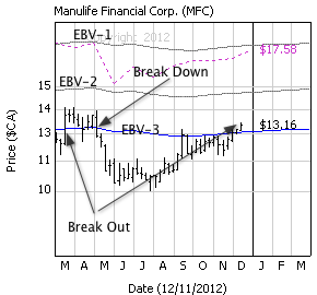 Manulife Financial with weekly price bars, EBV Lines (colored lines) and model price (dashed line)