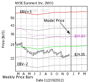 NYSE Euronext with weekly price bars, EBV Lines (colored lines) and model price (dashed line)
