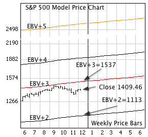 S&P 500 Model Price Chart, with EBV (Colored) lines.