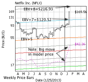 Netflix with weekly price bars, EBV Lines (colored lines) and model price (dashed line)