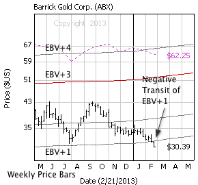 Barrick Gold Corp. with weekly price bars, EBV Lines (colored lines) and model price (dashed line)