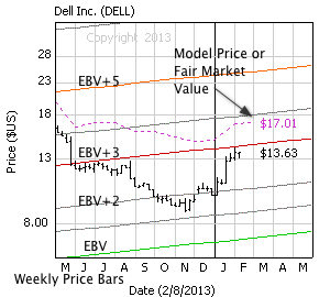 Dell Inc. with weekly price bars, EBV Lines (colored lines) and model price (dashed line)