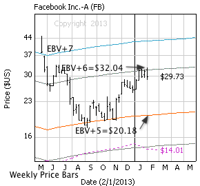 Facebook with weekly price bars, EBV Lines (colored lines) and model price (dashed line)