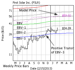 First Solar Inc. with weekly price bars, EBV Lines (colored lines) and model price (dashed line)