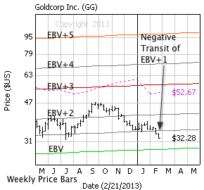 Goldcorp Inc. with weekly price bars, EBV Lines (colored lines) and model price (dashed line)