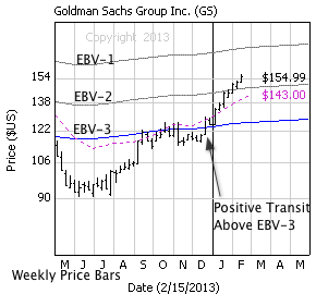 Goldman Sachs with weekly price bars, EBV Lines (colored lines) and model price (dashed line)
