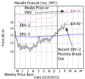 Manulife Financial Corp. with weekly price bars, EBV Lines (colored lines) and model price (dashed line)