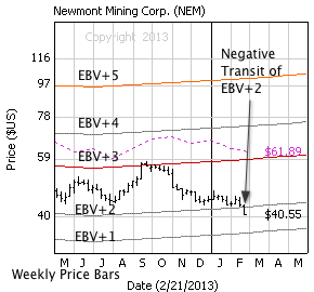 Newmont Mining Corp. with weekly price bars, EBV Lines (colored lines) and model price (dashed line)