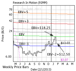 Research In Motion with weekly price bars, EBV Lines (colored lines) and model price (dashed line)