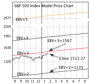 S&P 500 Index with weekly price bars and EBV Lines (colored lines)