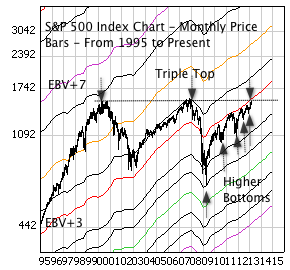 S&P 500 Index with monthly price bars, and EBV Lines (colored lines).