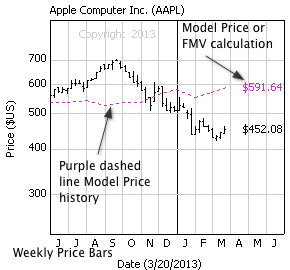 Apple Inc. with weekly price bars and model price calculation (dashed line)