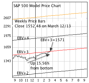 S&P 500 with weekly price bars, EBV Lines (colored lines).