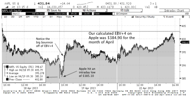 Intraday Price Charts of Apple Inc. from April 18th to April 22, 2013