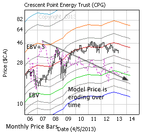 Crescent Point Energy with monthly price bars, EBV Lines (colored lines) and model price (dashed line)