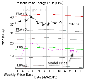 Crescent Point Energy with weekly price bars, EBV Lines (colored lines) and model price (dashed line)