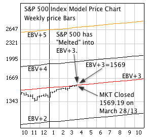 S&P 500 Index with weekly price bars, and EBV Lines (colored lines).