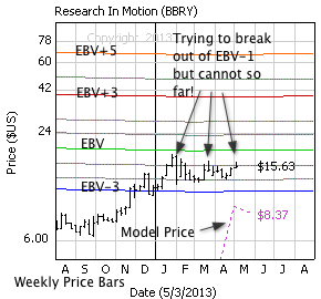 BlackBerry with weekly price bars, EBV Lines (colored lines) and model price (dashed line)