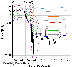 Citigroup with monthly price bars, EBV Lines (colored lines) and model price (dashed line)