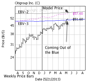 Citigroup with weekly price bars, EBV Lines (colored lines) and model price (dashed line)
