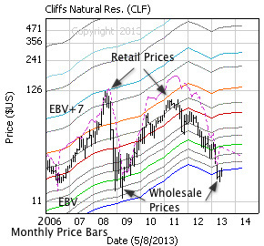 Cliffs Natural Res with monthly price bars, EBV Lines (colored lines) and model price (dashed line)