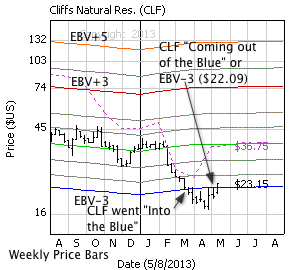 Cliffs Natural Res with weekly price bars, EBV Lines (colored lines) and model price (dashed line)