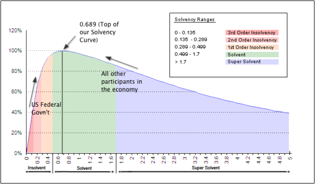 Solvency Curve