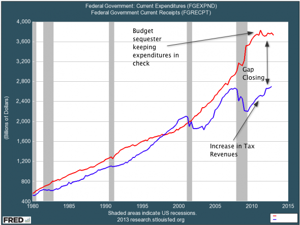 Chart from the St. Louis Federal Reserve Board