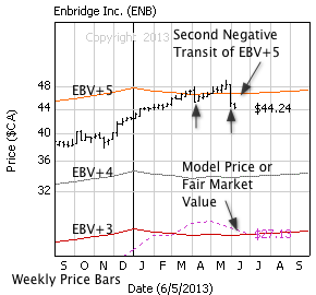 Enbridge Inc. with weekly price bars, EBV Lines (colored lines) and model price (dashed line)