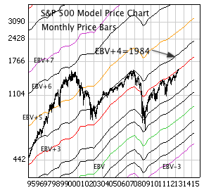 S&P 500 with monthly price bars, EBV Lines (colored lines)