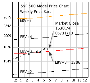 S&P 500 Index with weekly price bars, EBV Lines (colored lines)