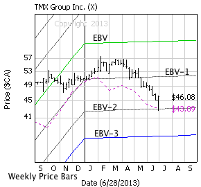 TMX Group (X) with weekly price bars, EBV Lines (colored lines) and model price (dashed line)