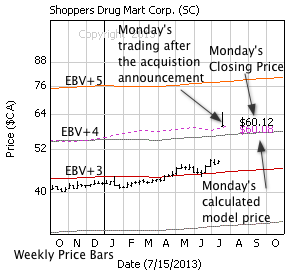 Shoppers Drug Mart with weekly price bars, EBV Lines (colored lines) and model price (dashed line)