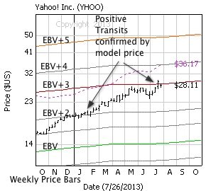 Yahoo Inc. with weekly price bars, EBV Lines (colored lines) and model price (dashed line)