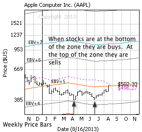 Apple Inc. with weekly price bars, EBV Lines (colored lines) and model price (dashed line)