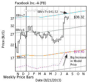 Facebook Inc. with weekly price bars, EBV Lines (colored lines) and model price (dashed line)