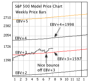 S&P 500 Index with weekly price bars, EBV Lines (colored lines).