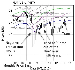Metlife Inc. with monthly price bars, EBV Lines (colored lines) and model price (dashed line)