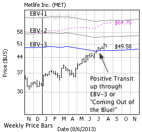 Metlife Inc. with weekly price bars, EBV Lines (colored lines) and model price (dashed line)