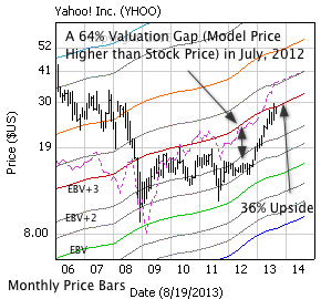 Yahoo! Inc. with monthly price bars, EBV Lines (colored lines) and model price (dashed line)