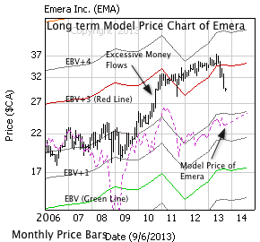 Emera Inc. with monthly price bars, EBV Lines (colored lines) and model price (dashed line)