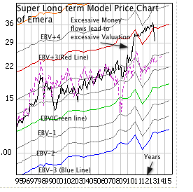 Emera Inc. with monthly price line, EBV Lines (colored lines) and model price (dashed line)